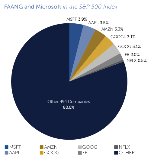 FAANG and Microsoft in the S&P 500 Index