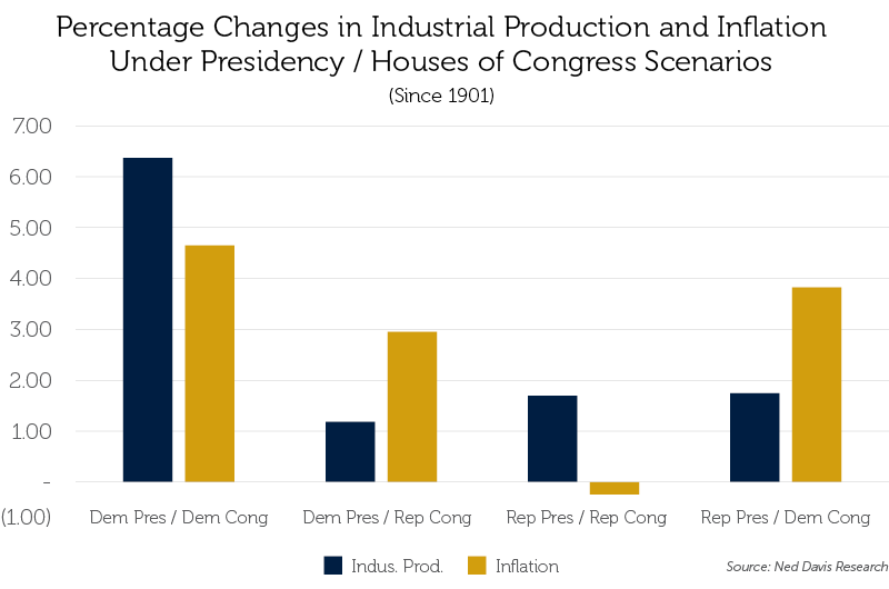 % Changes in Industrial Production and Inflation Under Presidency