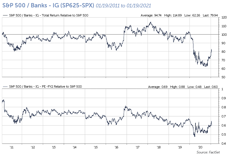 S&P 500 - Banks - IG (SP625-SPX)