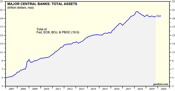 Major Central Banks Total Assets