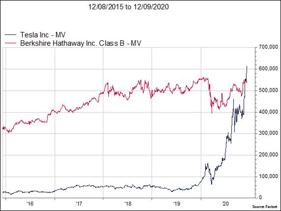 Market-Cap-Comparison-Tesla-vs-Berkshire-Hathaway