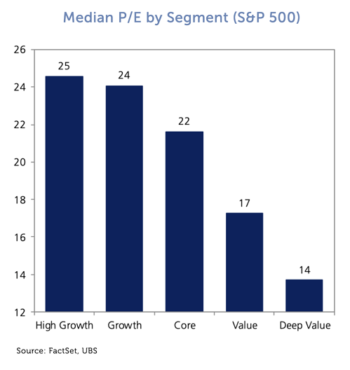 Median PE by Segment_S_and_P_500-1