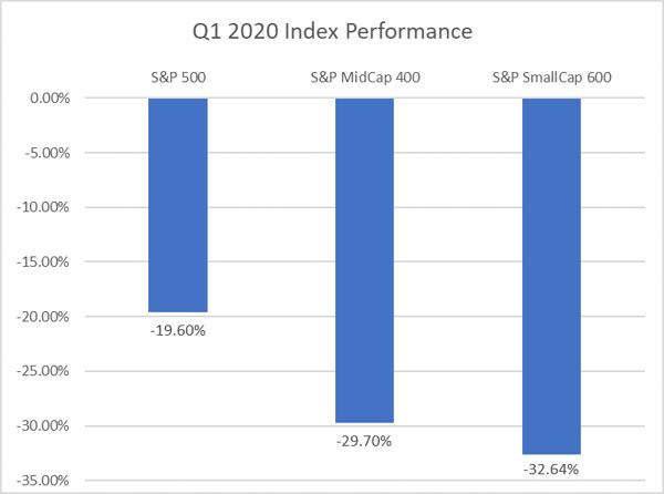 Q1 2020 Index Performance