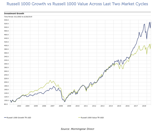 Russell 1000 Growth vs Russell 1000 Value Across Last Two Market Cycles