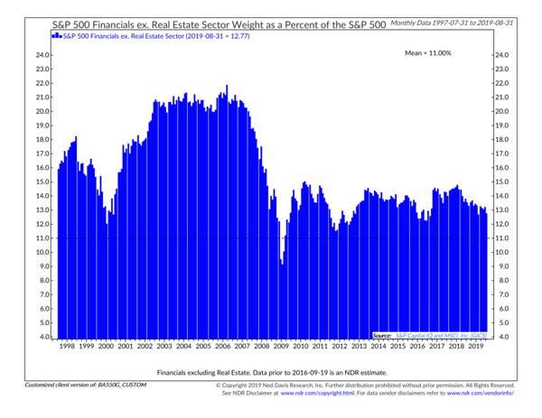 S&P 500 Financials Sector Real Estate