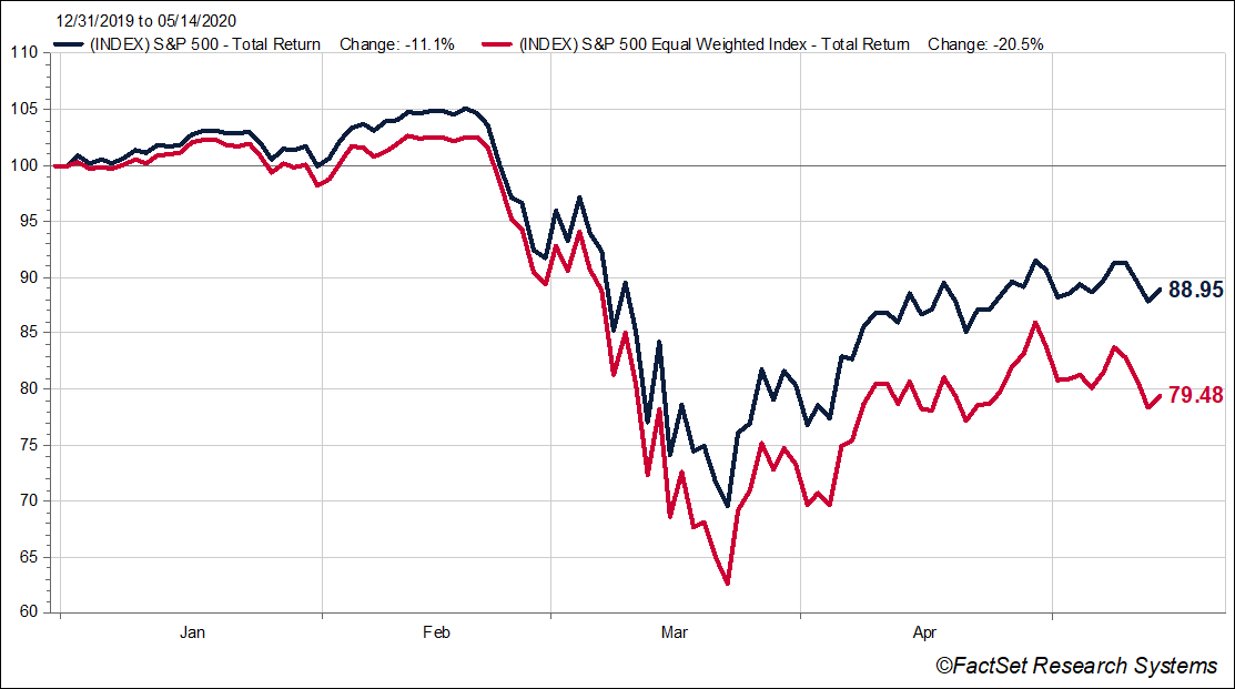 S&P 500 Index and Equal Weighted S&P 500 Index Growth