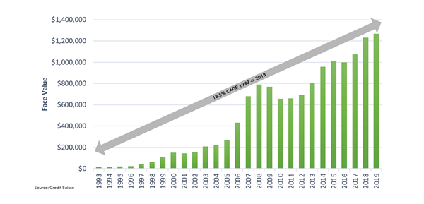 Size and Growth of the Bank Loan Market
