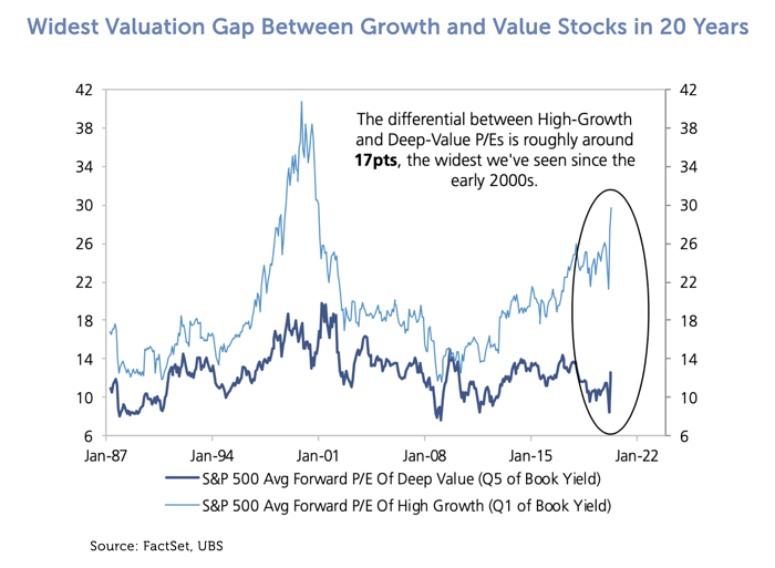 Widest Valuation Gap Between Growth and Value Stocks in 20 Years