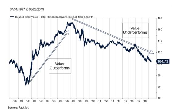 value investing part 1