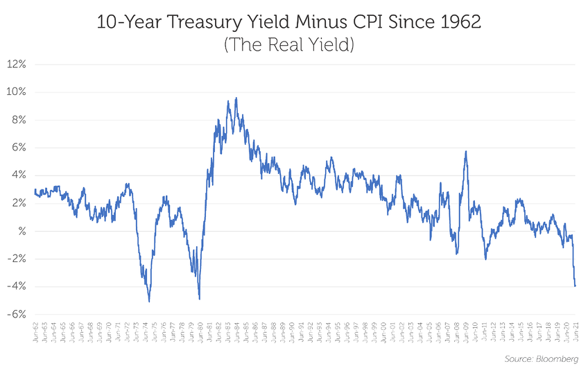 10-Year Treasury Yield Minus CPI Since 1962  (The Real Yield)