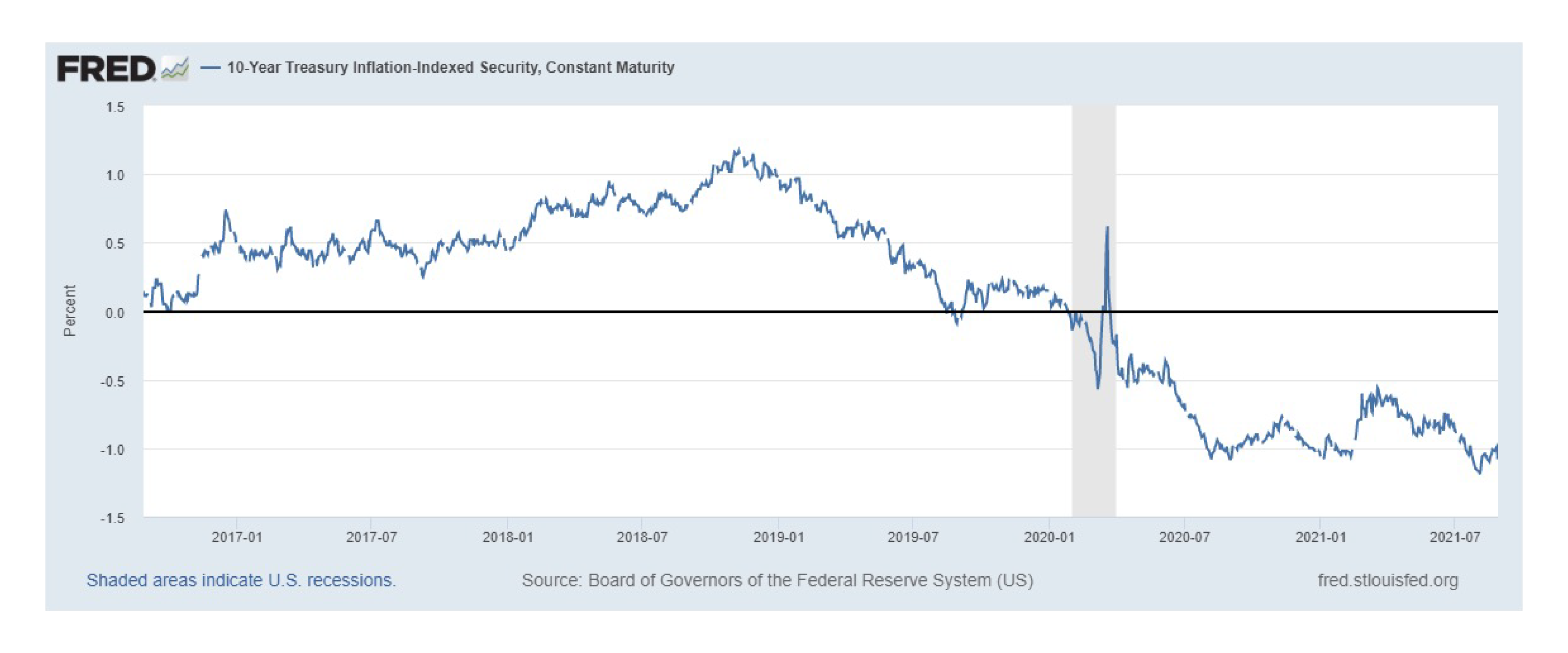 2021.09 Prospector Fed and Rates Graphic