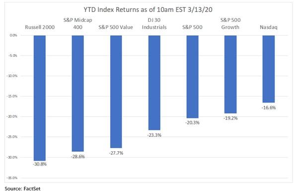 YTD-Index-Returns-3.13.20