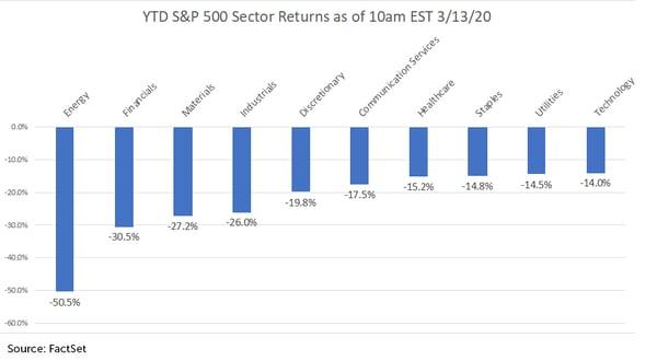 YTD-S&P-500-Sector-Returns-3.13.20